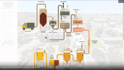 Infographic of the brewing process